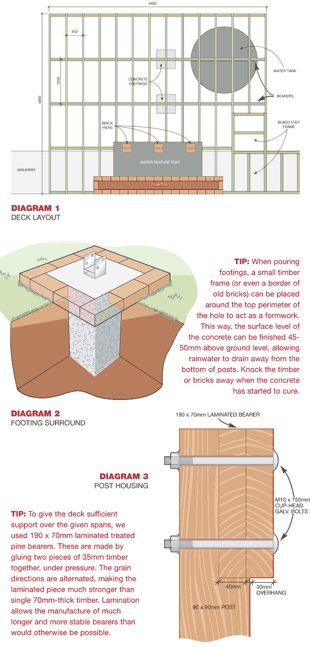 How to Build a Courtyard Diagram
